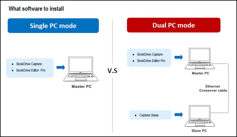 Comparison of Single PC mode vs. Dual PC mode
