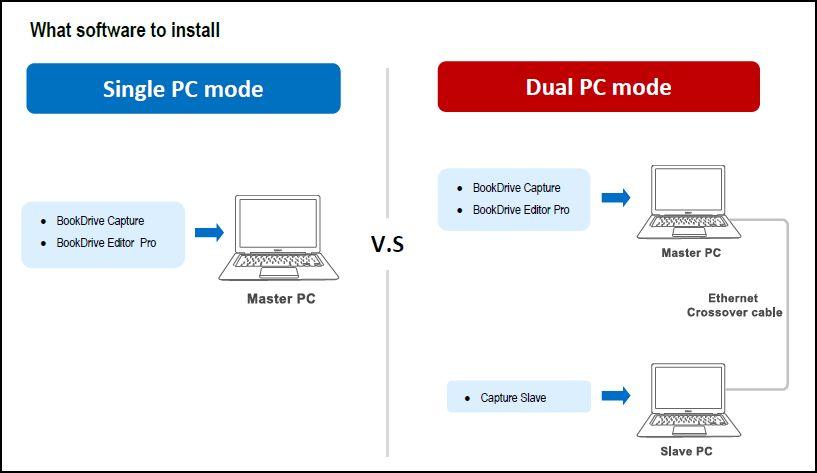 Comparison of Single PC mode vs. Dual PC mode